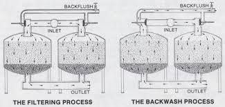 فیلتر شنی ساخت پکیج تصفیه فاضلاب