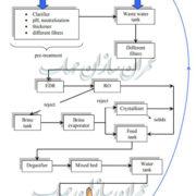 طرح شماتیک فرآیند ZLD برای یک نیروگاه سیستم
