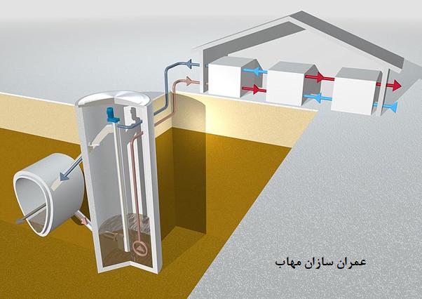 بازیابی استفاده مجدد از پساب Water Treatment Reuse