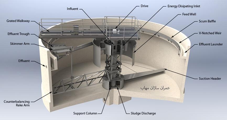 clarifier سیستم زلال ساز