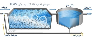 لجن فعال با مدیای ثابت (IFAS)-
