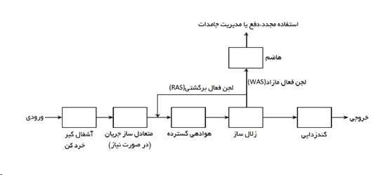 روش هوادهی گسترده (EAAS)