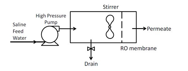 استفاده و کاربرد فرآیند CCRO اسمز معکوس CC