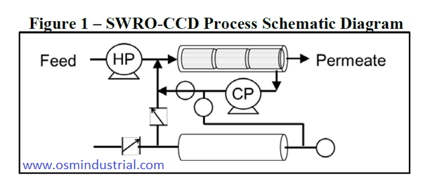 SWRO-CCD Process Water Filtration Desalination
