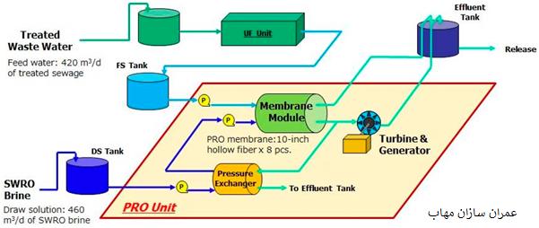 دستگاه های بازیابی انرژی در واحد های SWRO