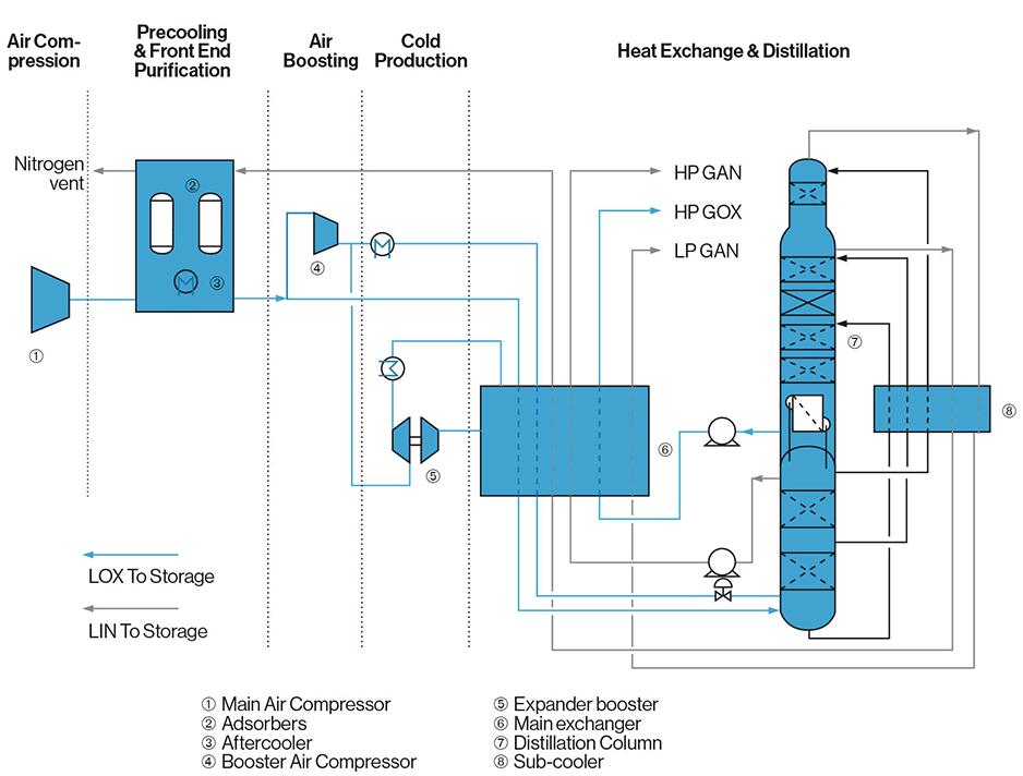 واحد جداسازی هوا (Air separation unit) ASU