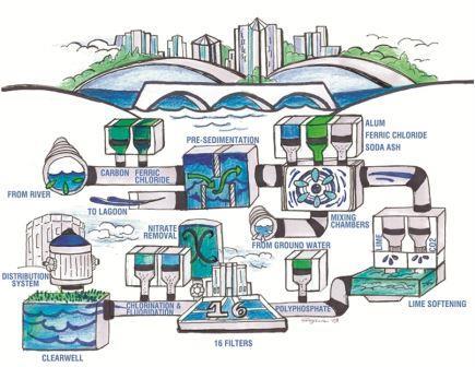 تصفیه-آب-water-purification