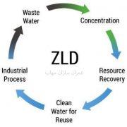 Zero Liquid Discharge