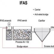 لجن فعال با مدیای ثابت (IFAS)
