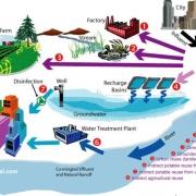 بازچرخانی آب و استفاده مجدد از پساب Water Recycling Wastewater Reuse