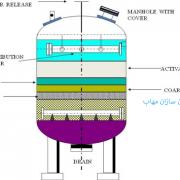فرآیند کربن فعال بیولوژیکی Biological activated carbon (BAC) process