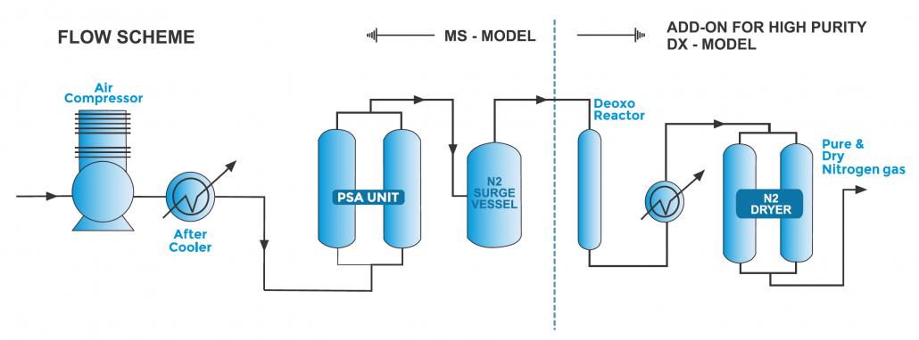 PSA پکیج جداسازی هوا Pressure Swing Adsorption